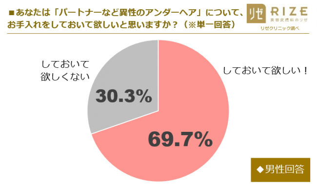 dansei paapan - 【統計】アンダーヘアを脱毛処理でパイパンにしている女性の割合は?