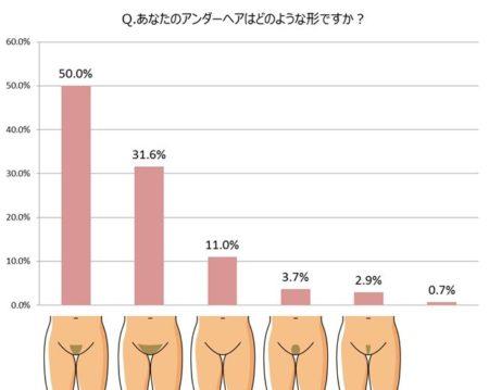 muse 450x359 - 【統計】アンダーヘアを脱毛処理でパイパンにしている女性の割合は?